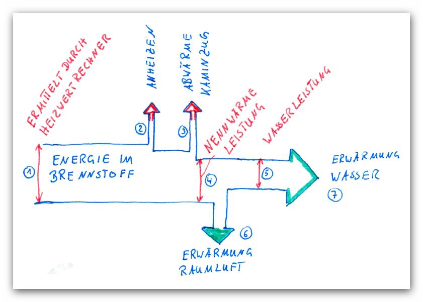 Grafik zur Energieverteilung im Ofen